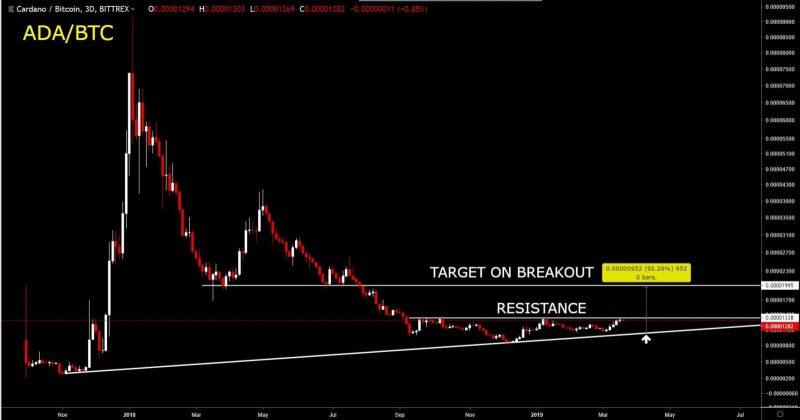 ADA/ BTC, Weekly chart