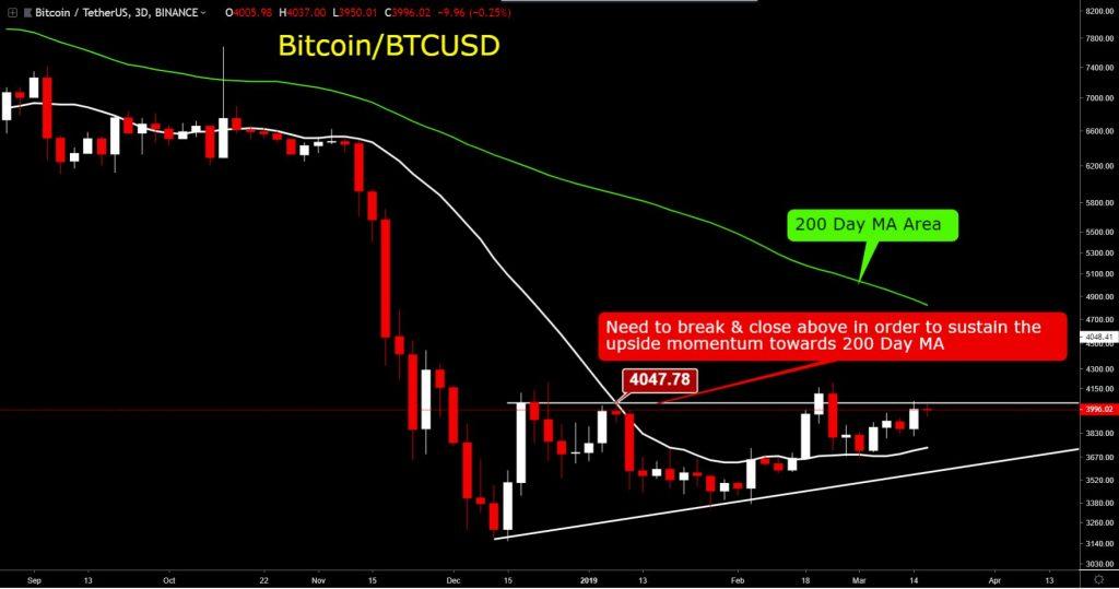 Bitcoin price/BTCUSD chart