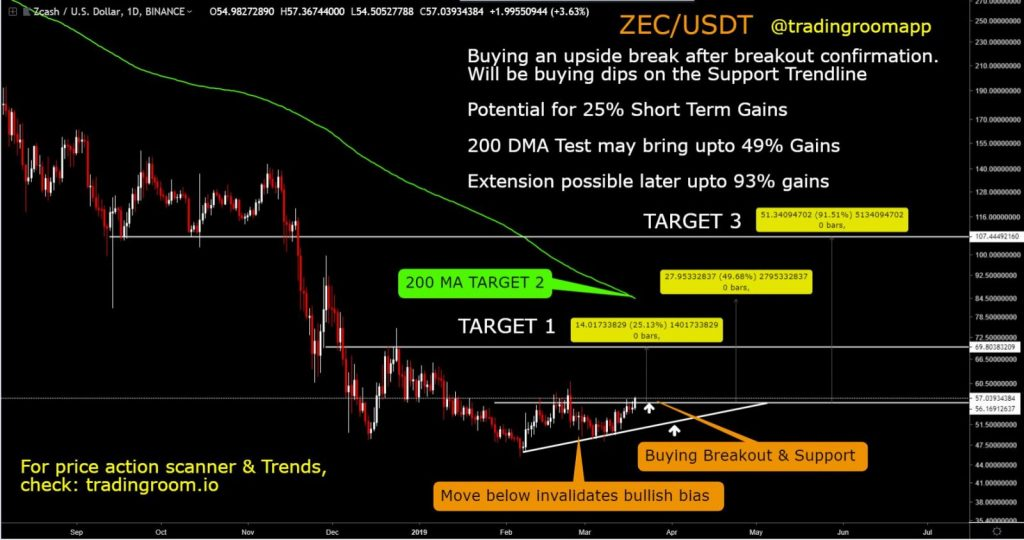 ZEC USDT technical analysis